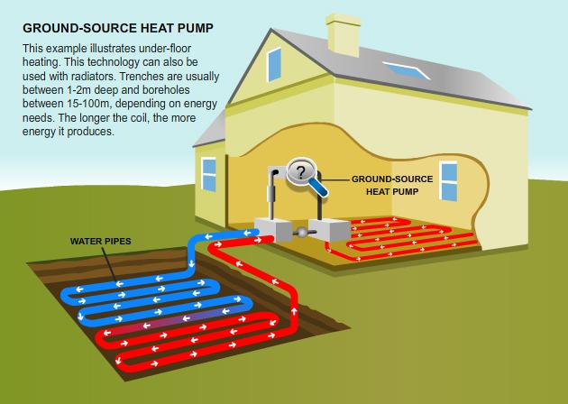 Ground Source Heat Pumps Simon Dare 39 S Blog